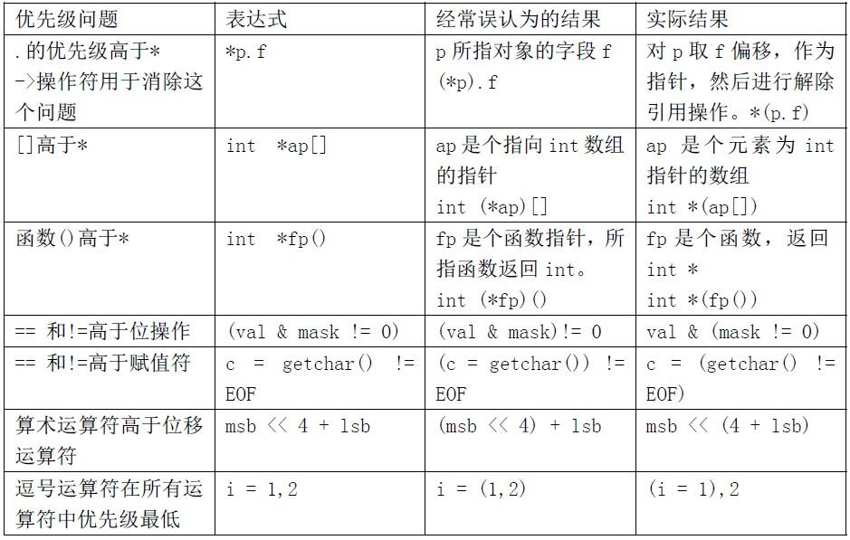 C语言运算符优先级与结合性
